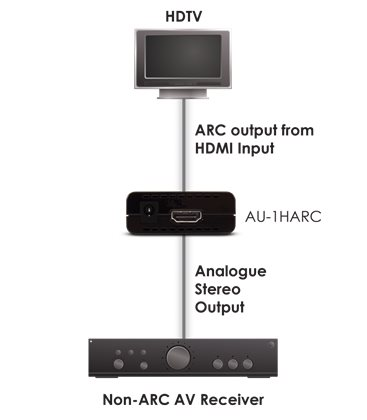 Audio De-Embedder CYP AU1HARC