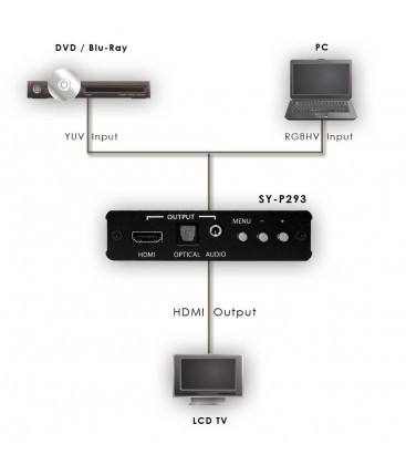 Convertitore PC - HDMI CYP Synergy SYP293