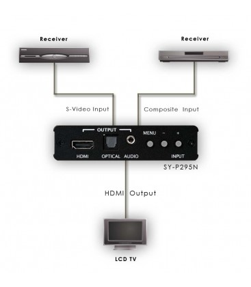 Convertitore Composito o SV - HDMI CYP Synergy SYP295N